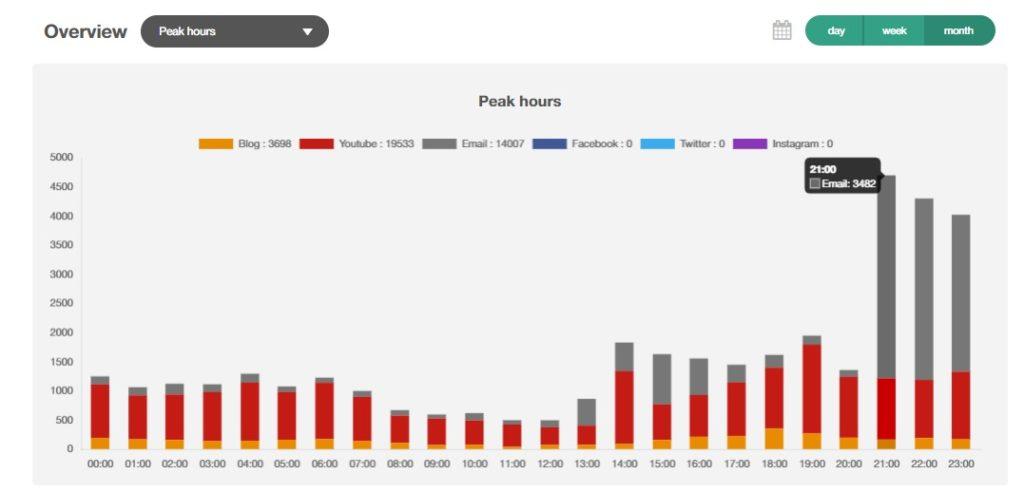Peak hours, Statistics page